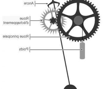 Comment choisir un mécanisme d'horloge ?